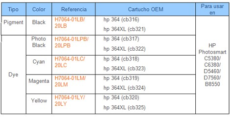 Tabla de compatibilidades HP364