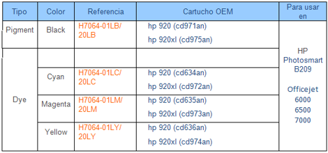 Tabla de compatibilidades HP920