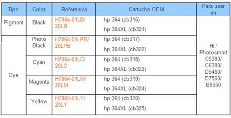 Tabla de compatibilidades HP364